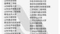 """擦亮眼睛!全国392所""""野鸡大学"""" 江苏有17所"""