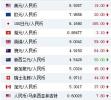 人民幣對美元匯率中間價報6.9357元 下調19個基點
