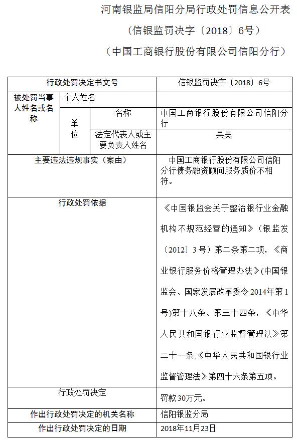 工商行信阳分行被罚30万元:因债务融资顾问服务质价不相符