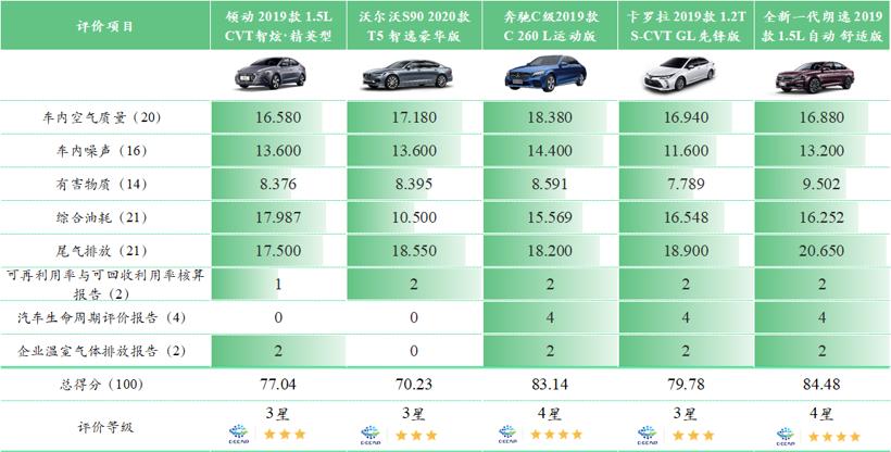 长安PSA股份出售,光束汽车,比亚迪发行债券