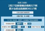 国家卫健委:2月27日新增确诊病例327例 累计治愈出院病例36117例