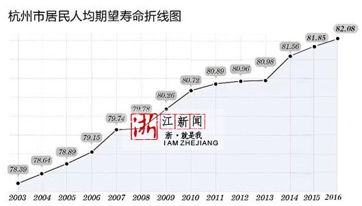华西村人均收入_天津市人均期望寿命