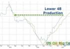 美国贝克休斯石油钻井连增20周