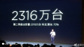 新纪录!小米第二季度手机出货量2316万台,环比增长70%