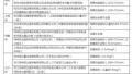 杭州25家游泳池被曝水质不合格 细菌总数超标33倍