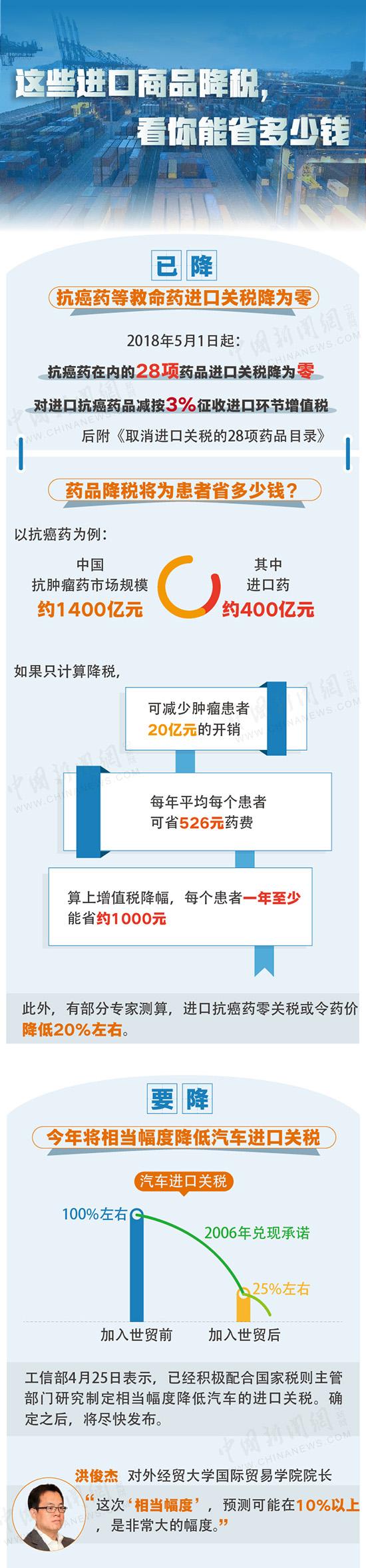线上娱乐城赌博:【图解】大动作!这些进口商品降税,看你能省多少钱