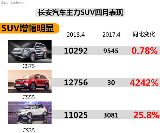 长安乘用车四月销量大涨 同比增长47.9%