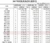 """郑州新郑机场首夺中部货运和客运""""双第一""""意味着什么"""