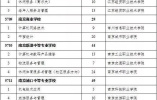 南师附校缺20、溧水三中缺23……中招二批次计划缺额公布