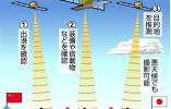"""日本拟发射多颗超小型卫星 在钓鱼岛和南海""""监视""""中国船只"""