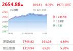 """A股放量长阳迎""""红周一"""" 沪指涨逾百点券商股集体涨停"""