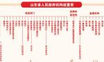 """山東省級機構改革所涉11個政府部門""""一把手""""到位"""