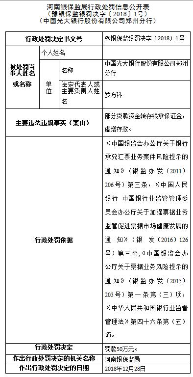 光大银行郑州分行连收2张罚单 被罚款100万元