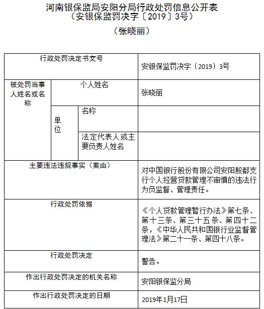 中国银行安阳殷都支行领20万元罚单 3人遭警告