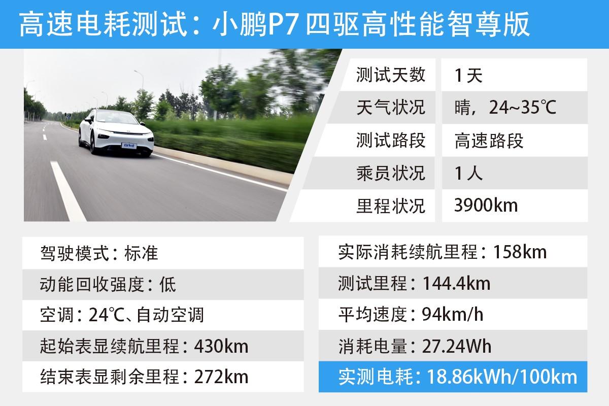 小鵬P7四驅高性能電耗測試+靜、動態體驗
